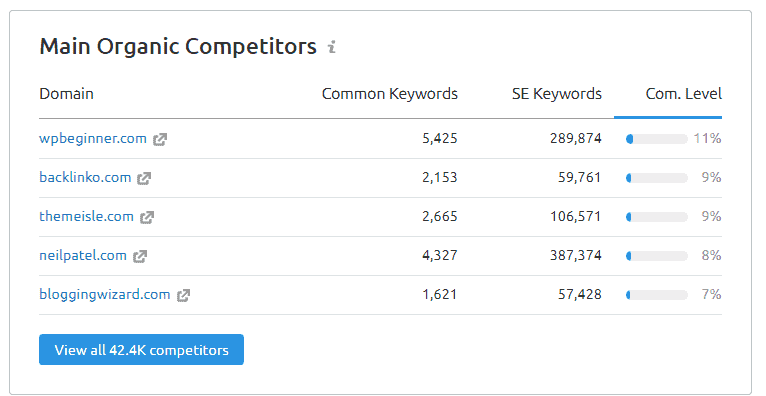 Common competitor keywords