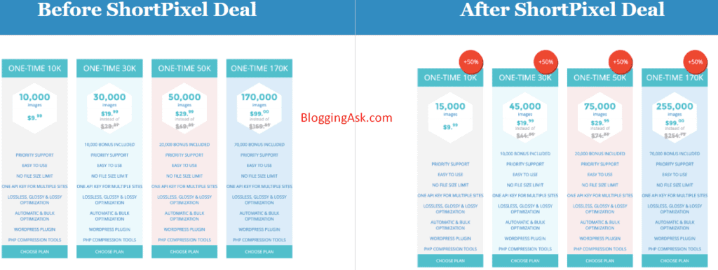 shortpixel one time pricing before and after